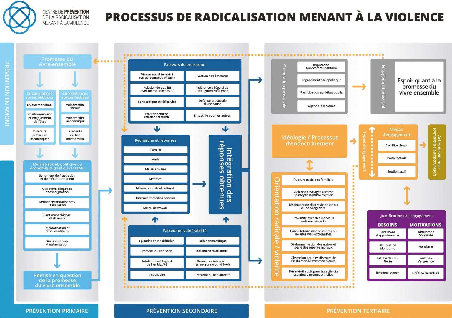 the radicalisation process The radicalization process can take several years for some persons, but develop very quickly for others grievance discontent seems to serve as the prerequisite of the radicalization process.
